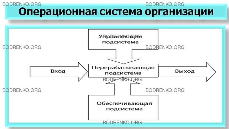 Операционная система предприятия контрольная работа 127